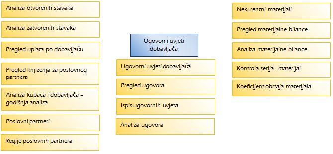 Struktura prodaje u APROSS-u za modul nabava/ugovorni uvjeti