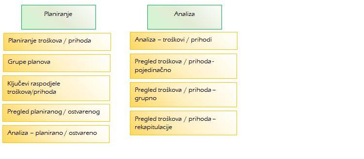 Struktura modula plan i analiza, analiziranje i planiranje